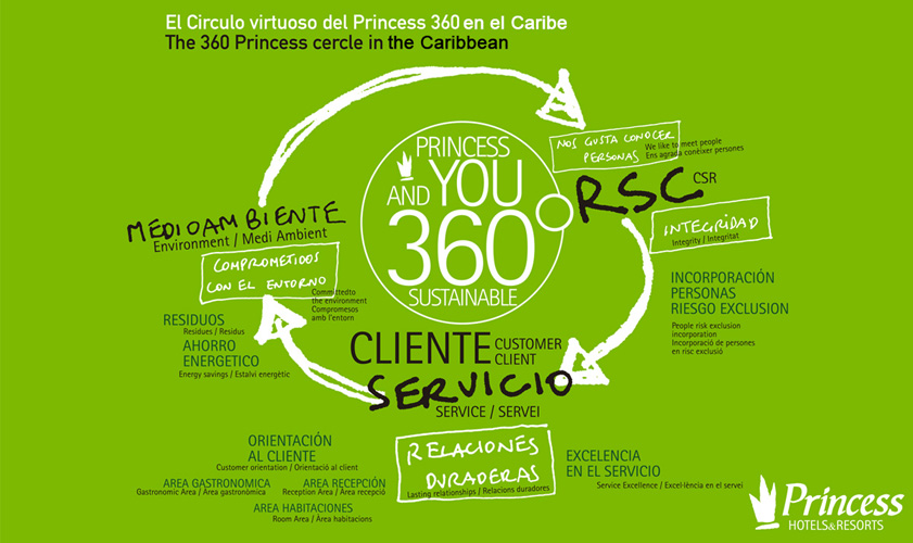 Princess Hotels Caribe Corporate Social Responsibility